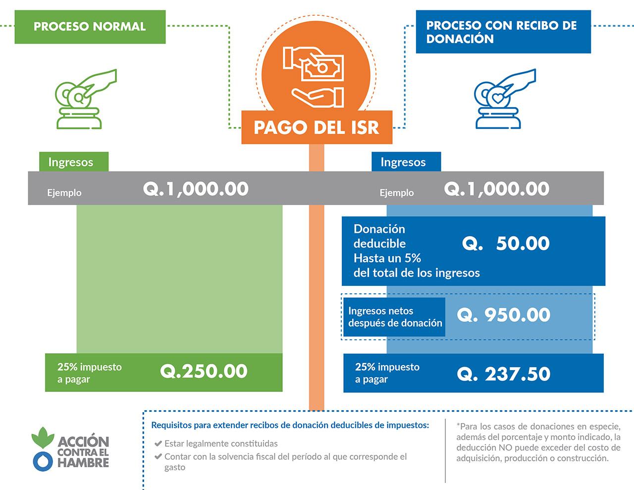 Info impuestos